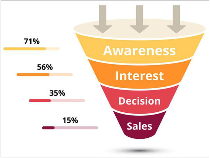 Stages of buyers journey